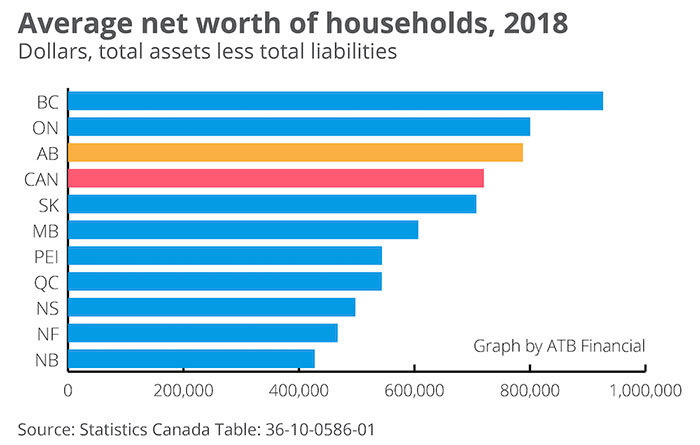 albertans net worth compared to other provinces